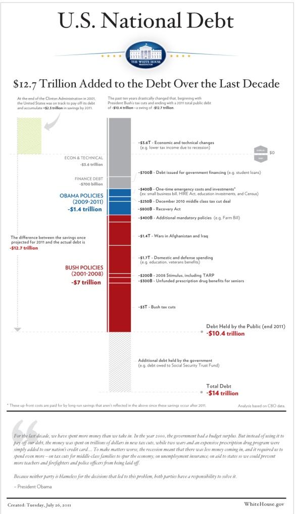 U.S. National Debt