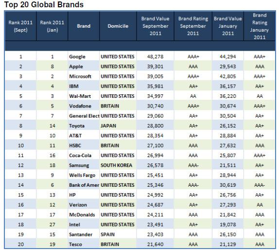 external image top-20-global-brands.jpg