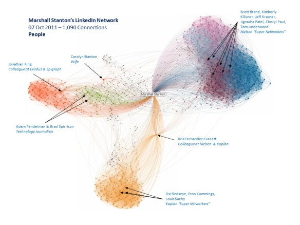 LinkedIn InMap for Marshall Stanton