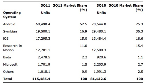 2011 Q3 smartphone sales by OS