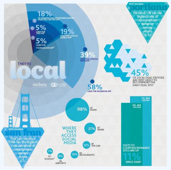 Most valuable digital consumers (local)