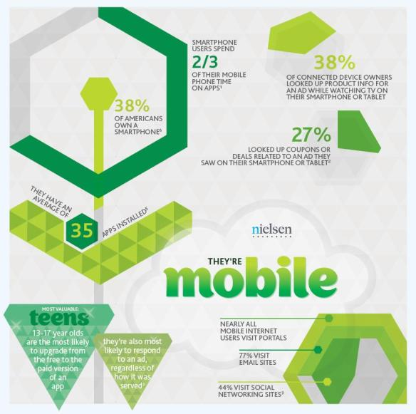 Most valuable digital consumers (mobile)