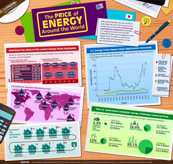 Price of energy around the world