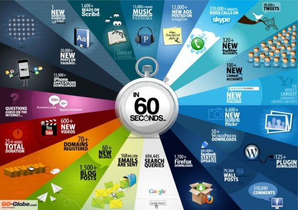60 seconds on the Internet (part I)