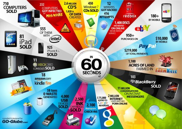 60 seconds on the Internet (part II)