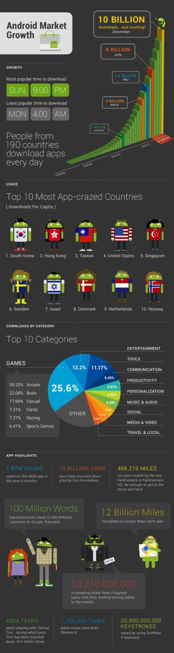 Android app downloads infographic