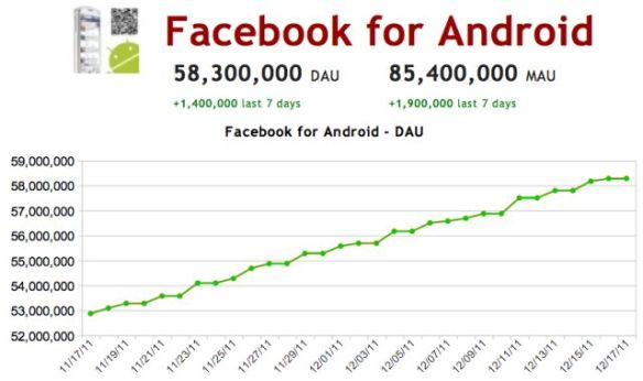 Android Facebook DAU