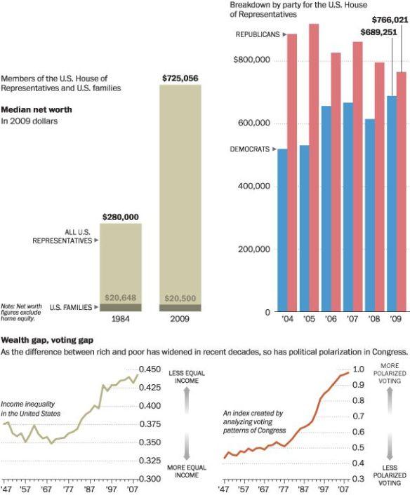 Congressional net worth