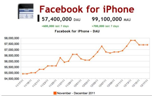 iPhone Facebook DAU