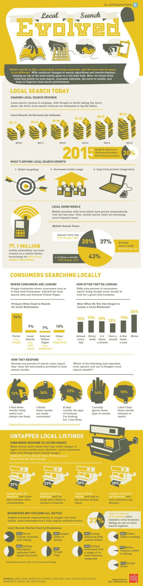 Local search evolved infographic