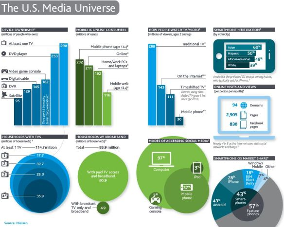 2011 Nielsen consumer media usage report (page 1)