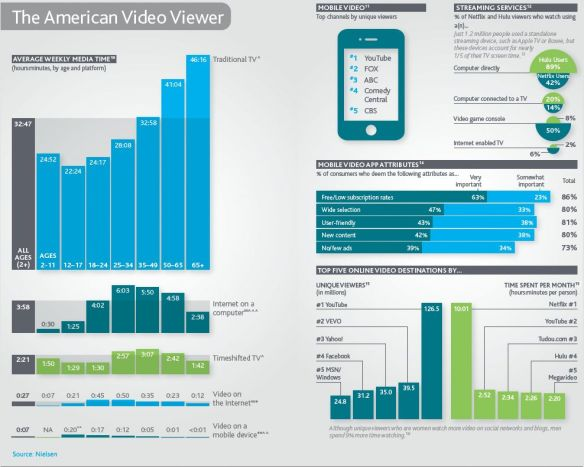 2011 Nielsen consumer media usage report (page 2)