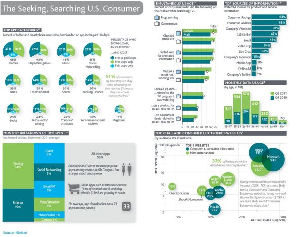 2011 Nielsen consumer media usage report (page 3)