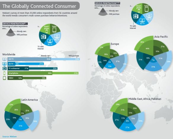 2011 Nielsen consumer media usage report (page 4)