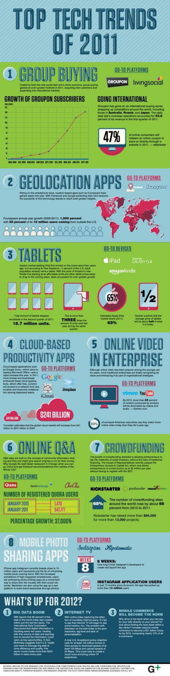 2011 tech trends