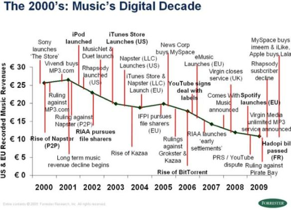 Music's download decade