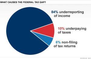 Tax gap 2006