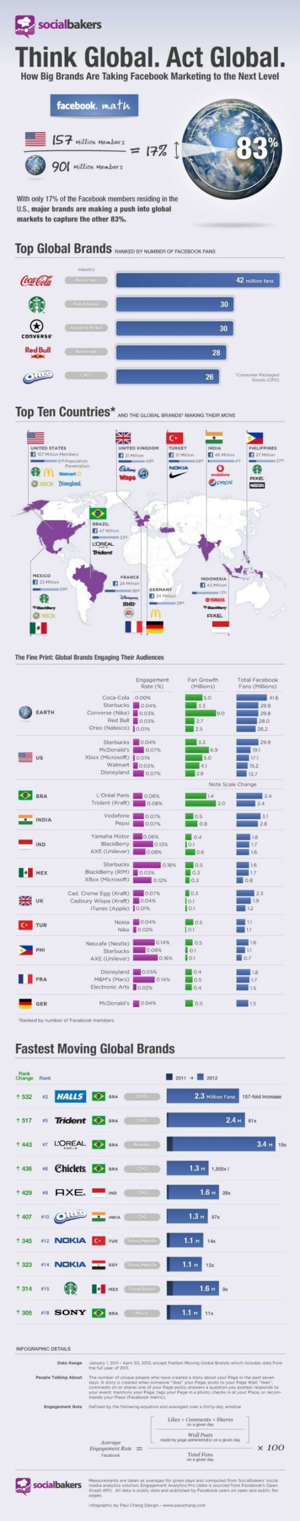 Most social brands globally